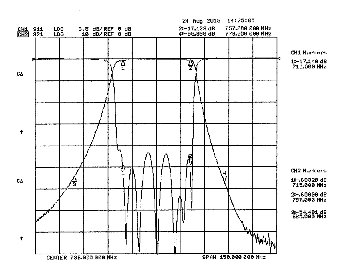 700 MHz Bandpass Filter - Microwave Filter Company